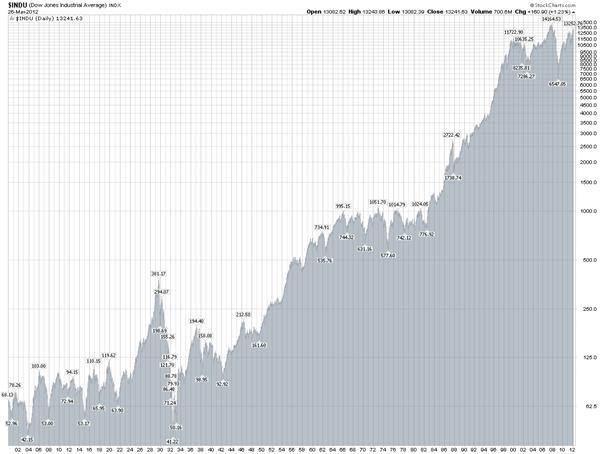 Financieel onafhankelijk worden: beleggen in aandelen en ETF's