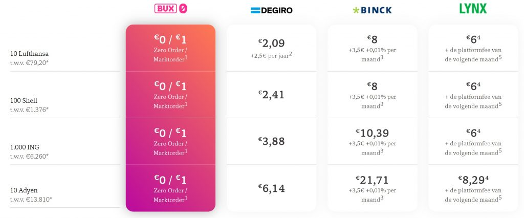 Kosten Bux Zero vergeleken met DEGIRO, BinckBank en Lynx